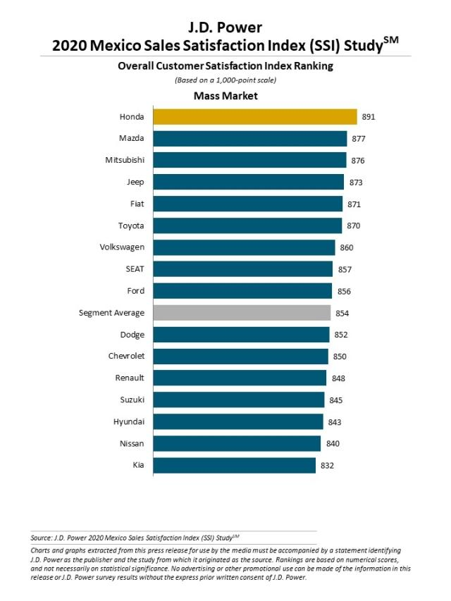 2020 Mexico Sales Satisfaction Index (SSI) Study